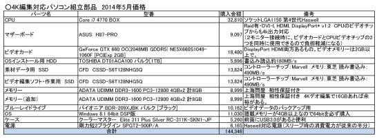 4k編集パソコン部品表